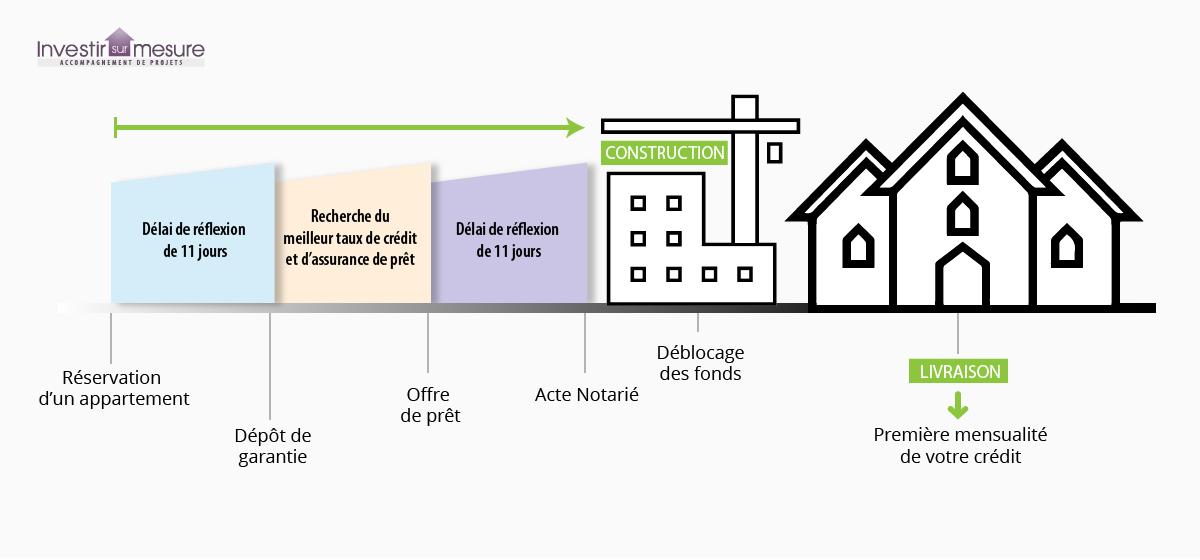 Les étapes de votre achat immobilier neuf
